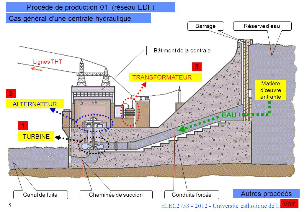 Procédé de production 01 (réseau EDF)