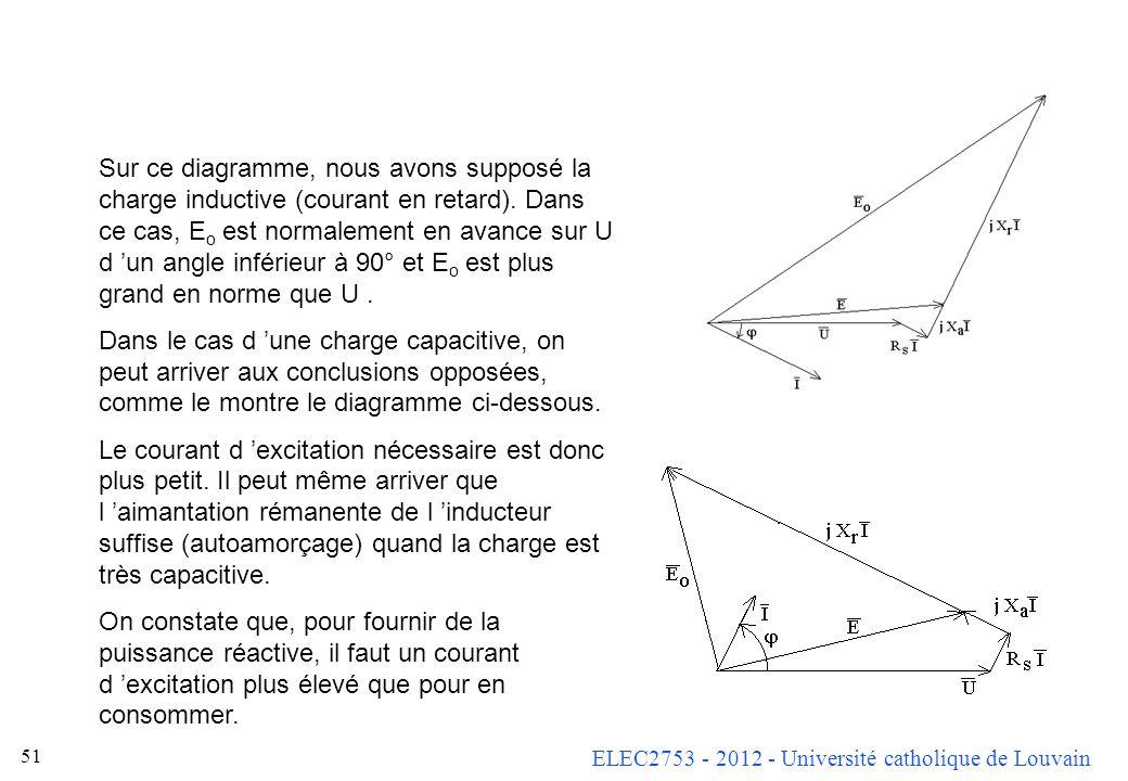 Sur ce diagramme, nous avons supposé la charge inductive (courant en retard). Dans ce cas, Eo est normalement en avance sur U d 'un angle inférieur à 90° et Eo est plus grand en norme que U .