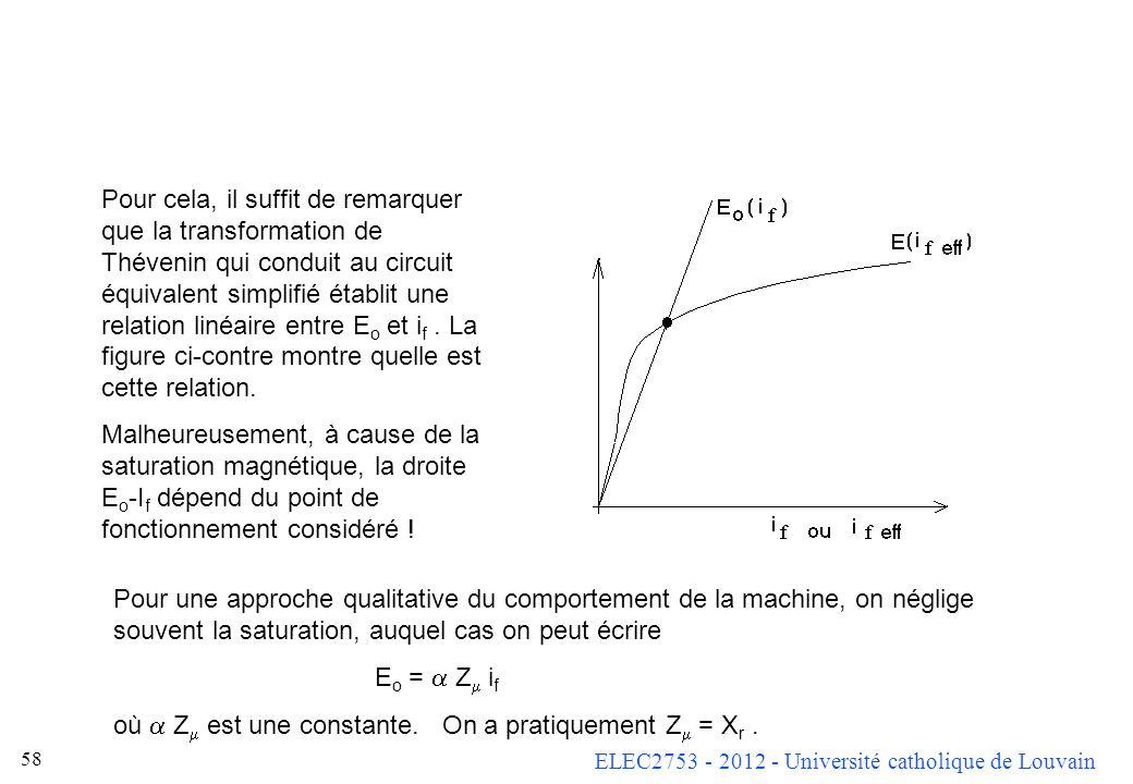 Pour cela, il suffit de remarquer que la transformation de Thévenin qui conduit au circuit équivalent simplifié établit une relation linéaire entre Eo et if . La figure ci-contre montre quelle est cette relation.