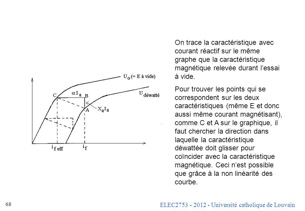 On trace la caractéristique avec courant réactif sur le même graphe que la caractéristique magnétique relevée durant l'essai à vide.