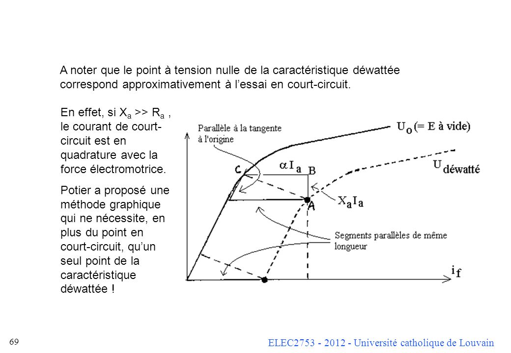 A noter que le point à tension nulle de la caractéristique déwattée correspond approximativement à l'essai en court-circuit.