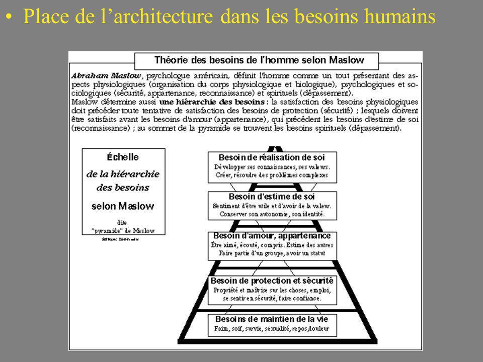 Place de l'architecture dans les besoins humains