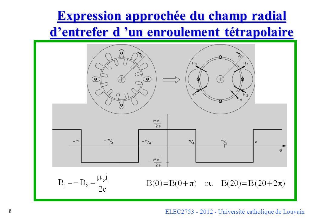 Expression approchée du champ radial d'entrefer d 'un enroulement tétrapolaire