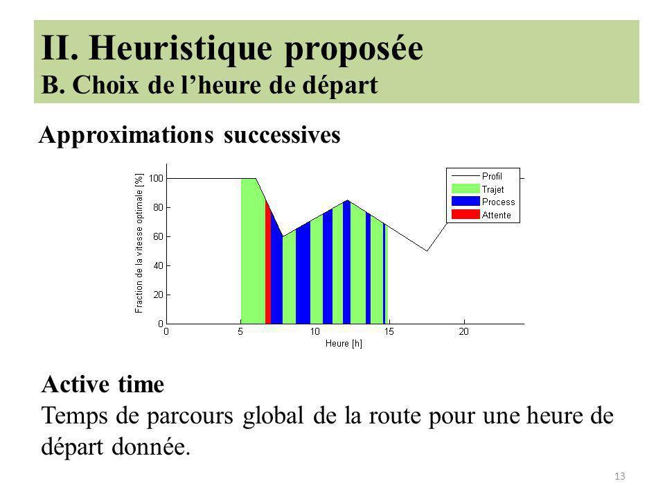 II. Heuristique proposée B. Choix de l'heure de départ