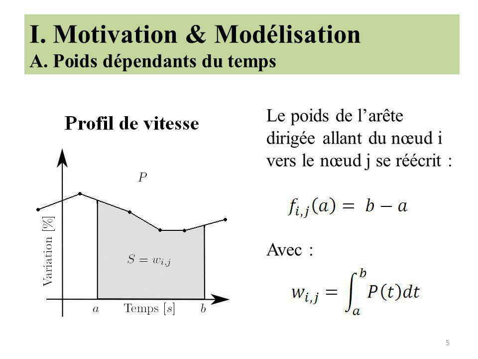I. Motivation & Modélisation A. Poids dépendants du temps