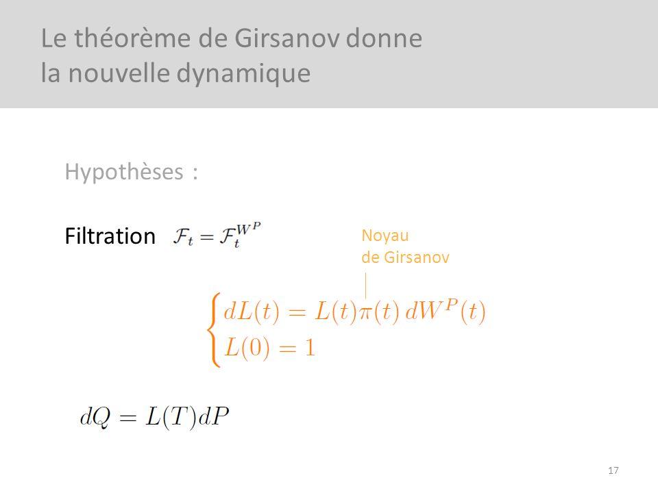 Le théorème de Girsanov donne la nouvelle dynamique