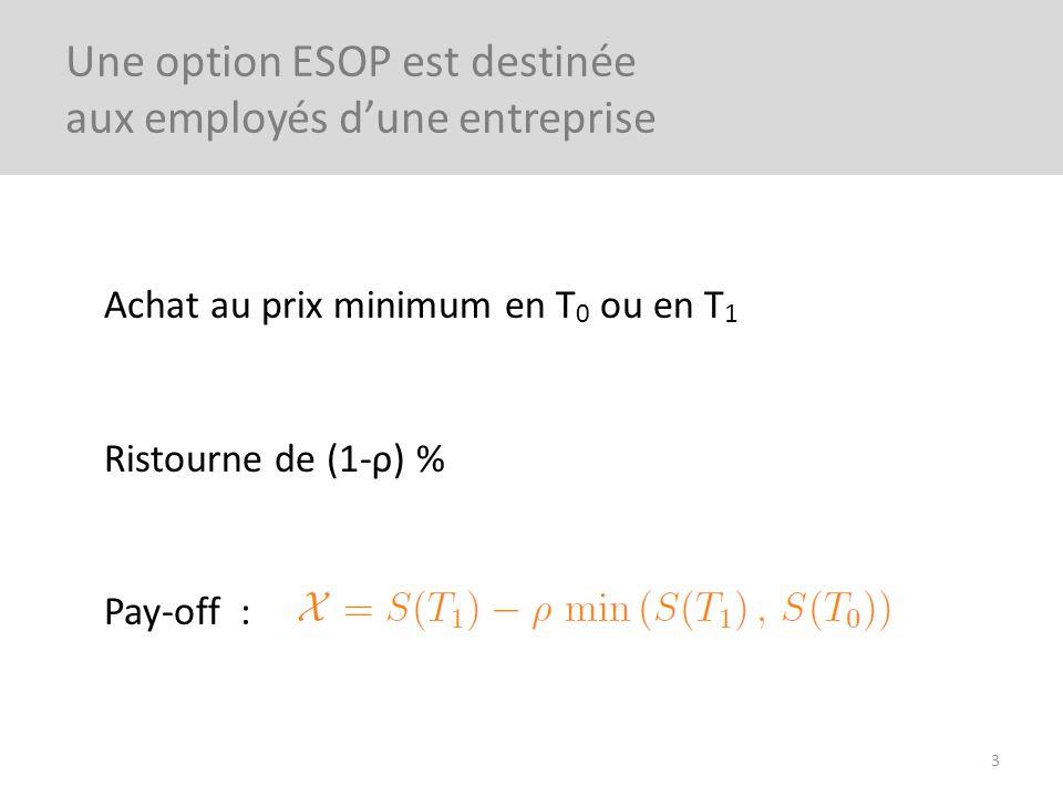 Une option ESOP est destinée aux employés d'une entreprise