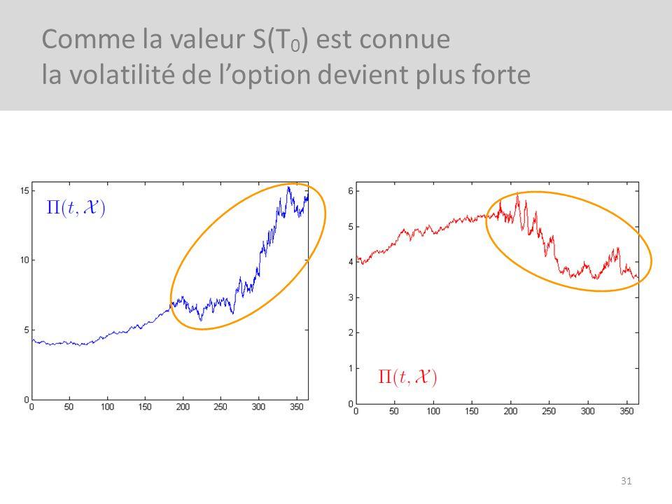Comme la valeur S(T0) est connue