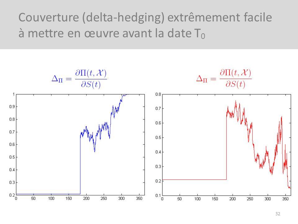 Couverture (delta-hedging) extrêmement facile à mettre en œuvre avant la date T0