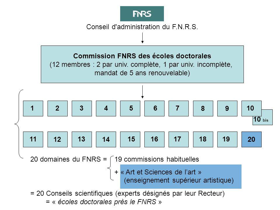 Conseil d administration du F.N.R.S.