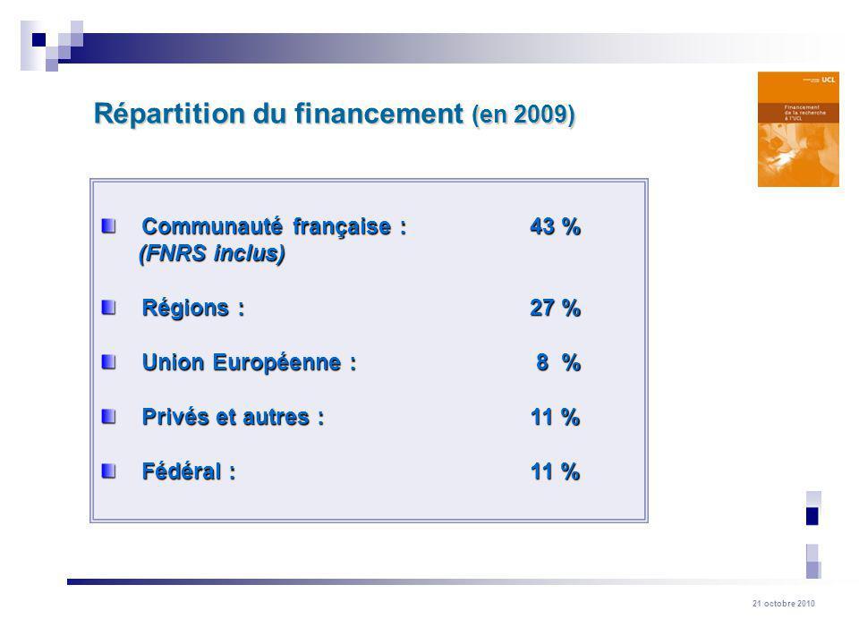 Répartition du financement (en 2009)