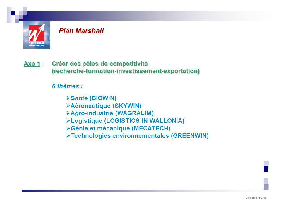 Plan Marshall Axe 1 : Créer des pôles de compétitivité