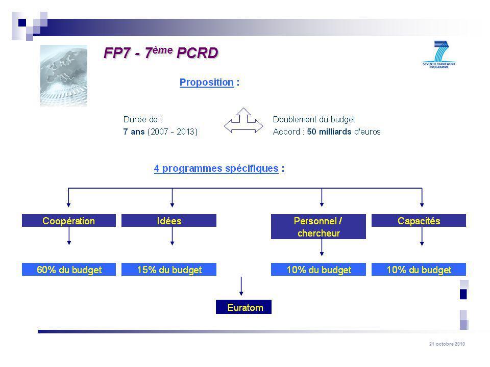 FP7 - 7ème PCRD