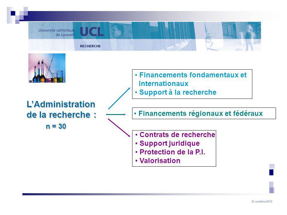 n = 30 L'Administration de la recherche : Financements fondamentaux et