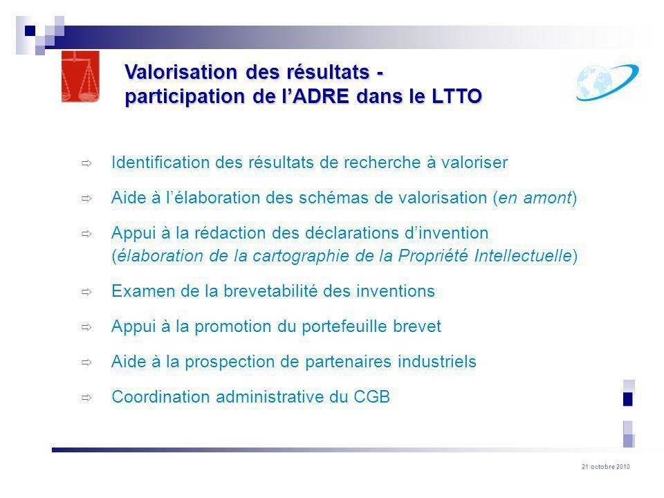 Valorisation des résultats - participation de l'ADRE dans le LTTO