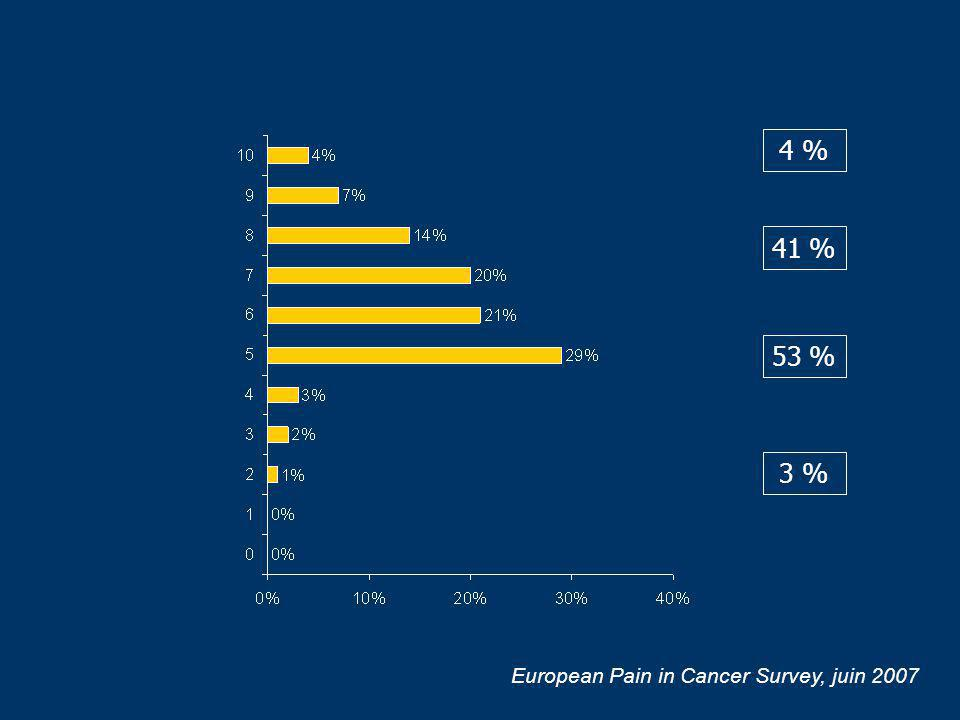 4 % 41 % 53 % 3 % European Pain in Cancer Survey, juin 2007