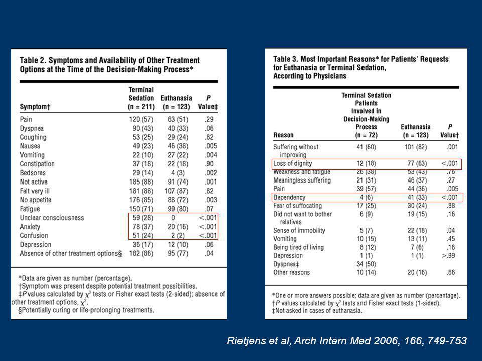 Rietjens et al, Arch Intern Med 2006, 166, 749-753