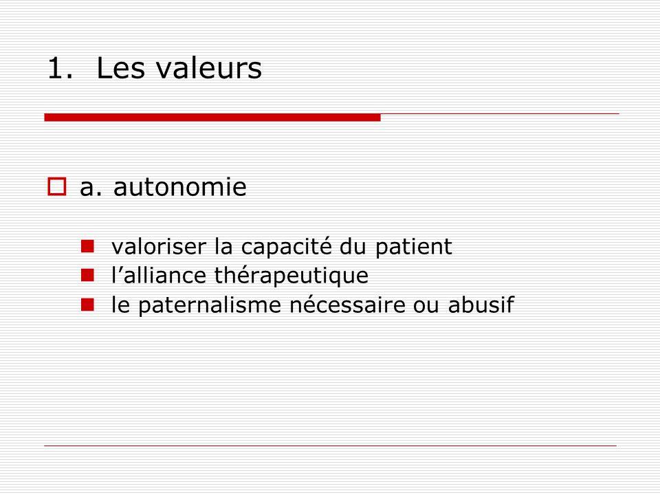 1. Les valeurs a. autonomie valoriser la capacité du patient