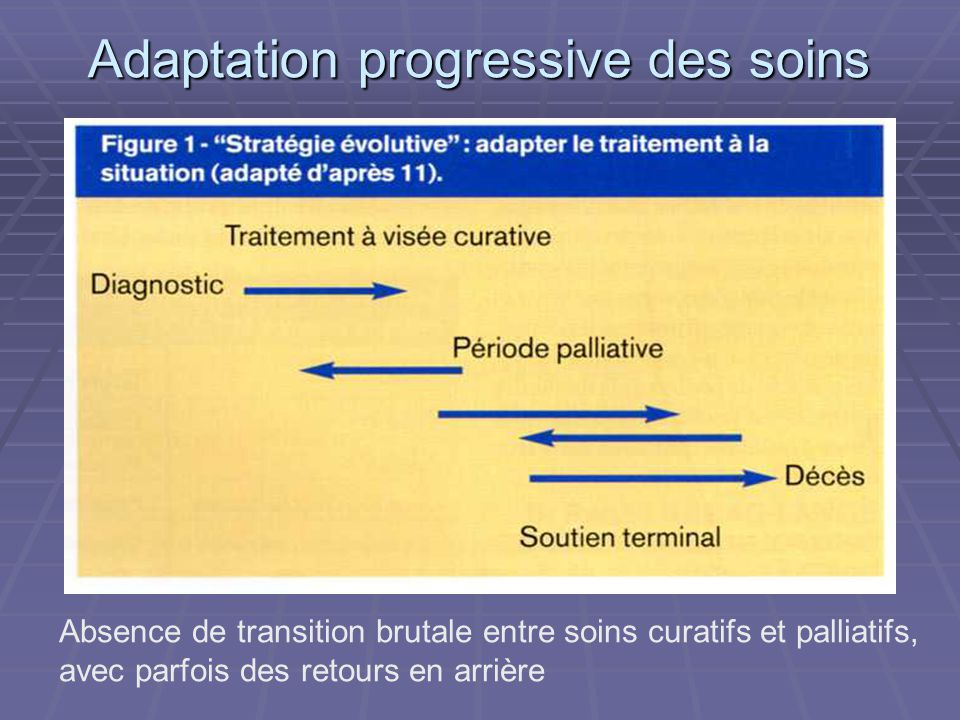 Adaptation progressive des soins