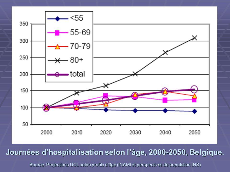 Journées d'hospitalisation selon l'âge, 2000-2050, Belgique.