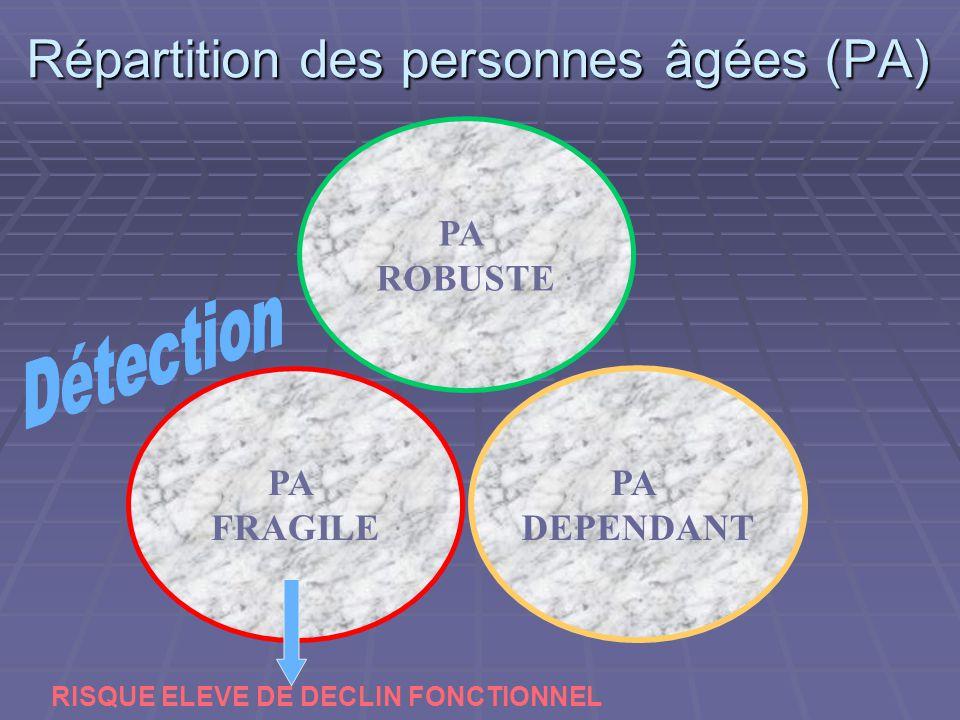 Répartition des personnes âgées (PA)
