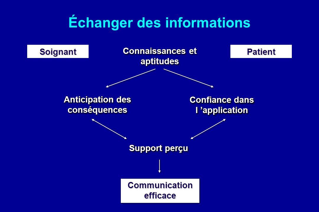Échanger des informations