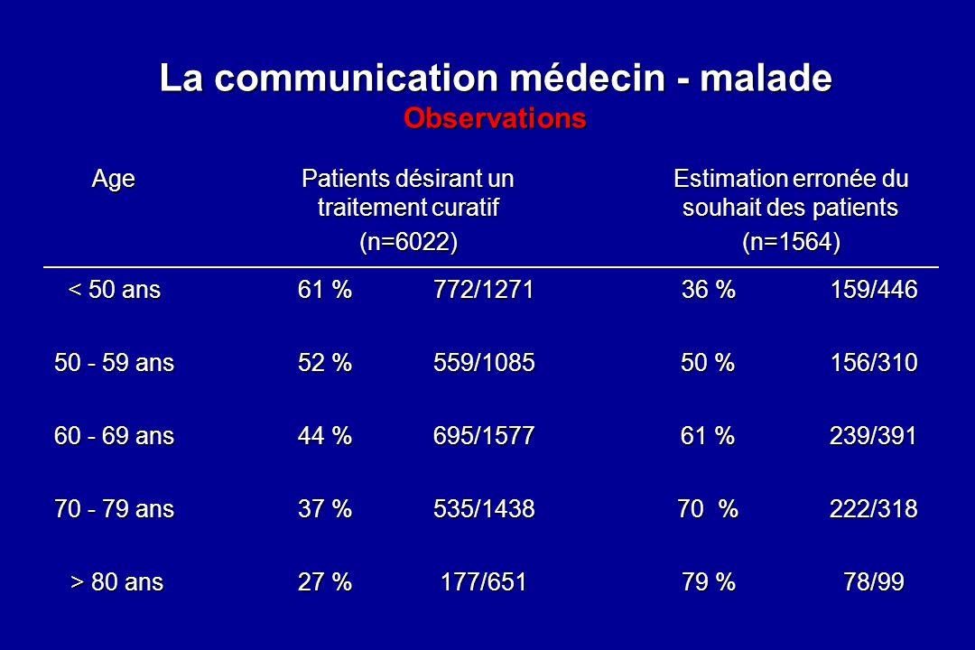 La communication médecin - malade Observations
