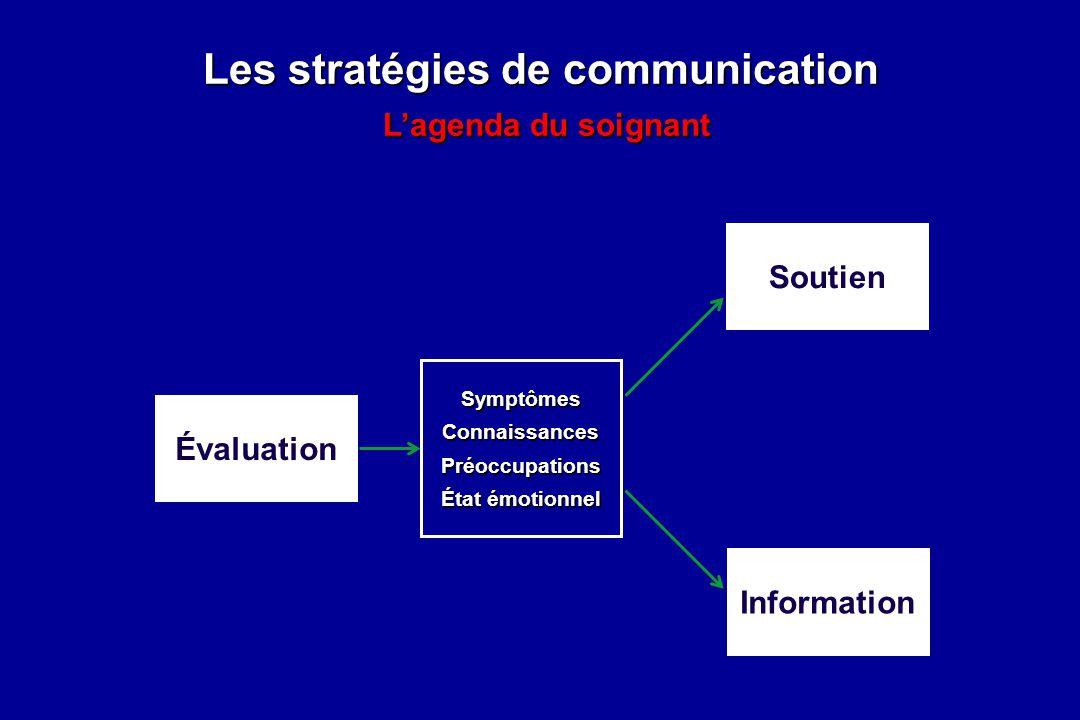 Les stratégies de communication L'agenda du soignant