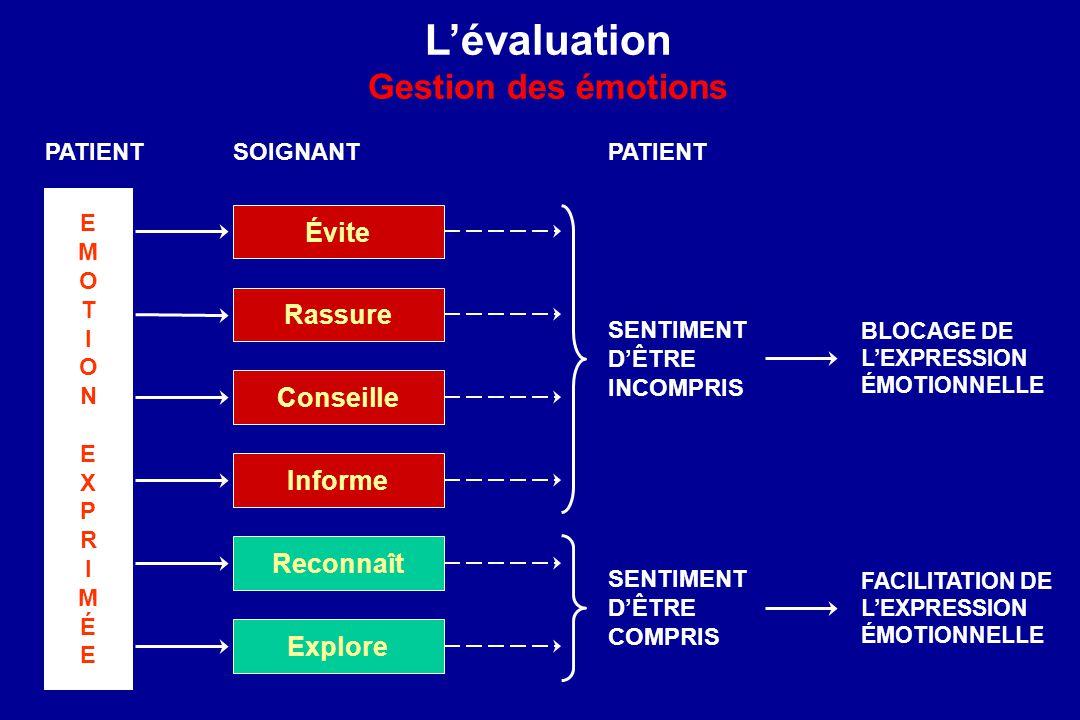 L'évaluation Gestion des émotions