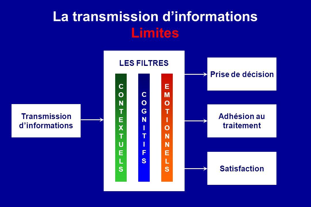 La transmission d'informations Limites