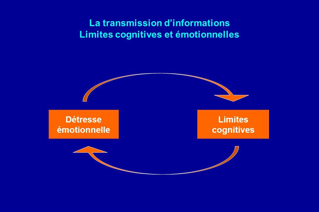La transmission d'informations Limites cognitives et émotionnelles