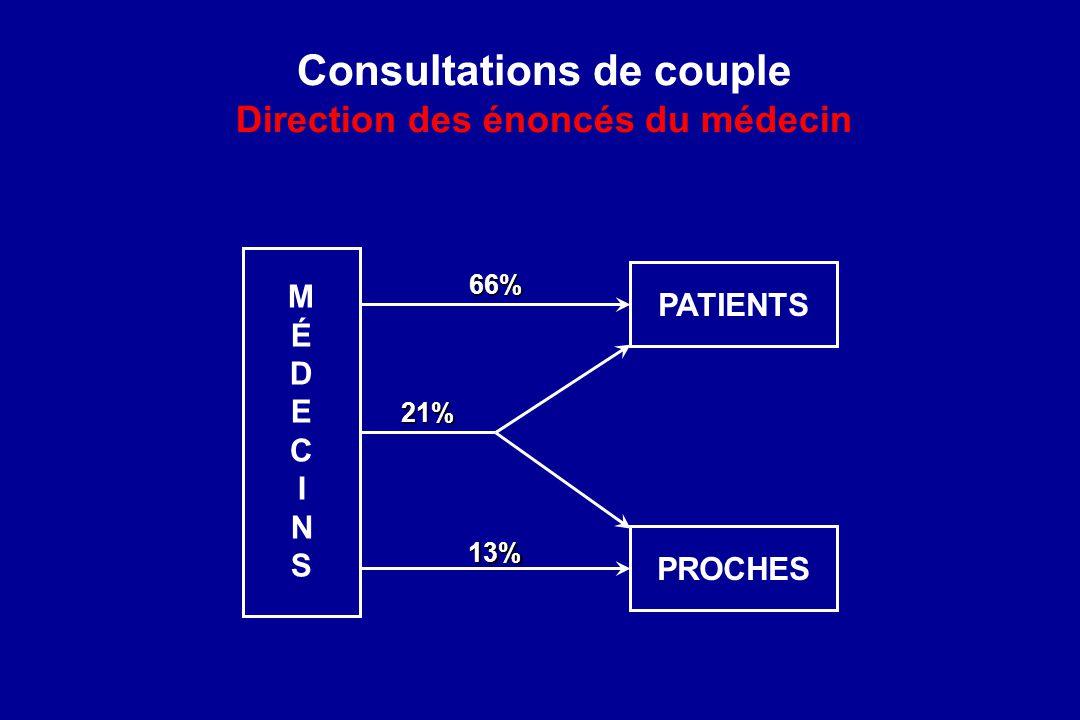Consultations de couple Direction des énoncés du médecin
