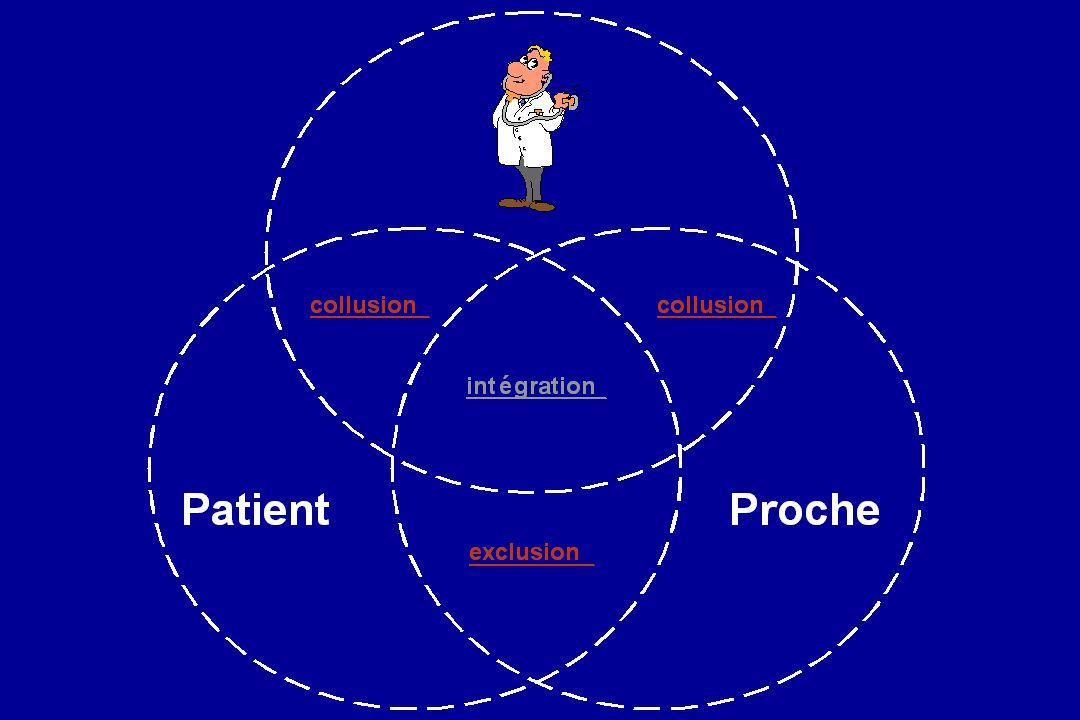 L application de la notion de collusion à la relation médecin malade renvoie à l établissement de relation particulière entre le médecin et le malade ou entre le médecin et le proche. Dans l un ou l autre des cas, il y a exclusion d un membre concerné par la situation qu il soit patient ou proche de patient.