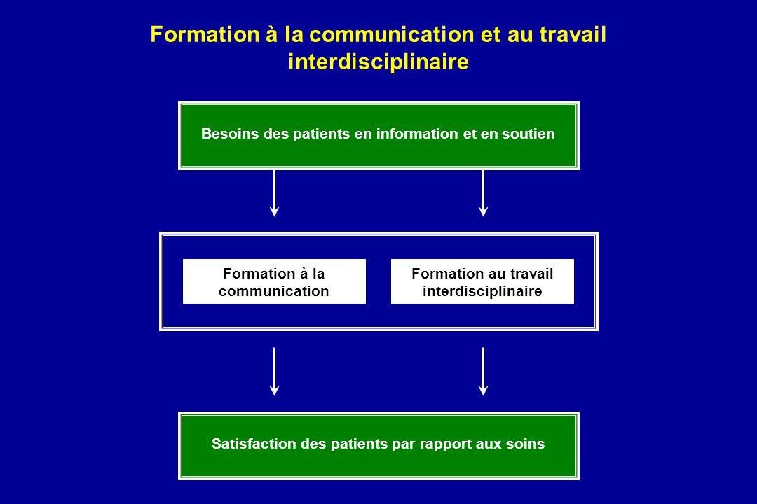 Formation à la communication et au travail interdisciplinaire