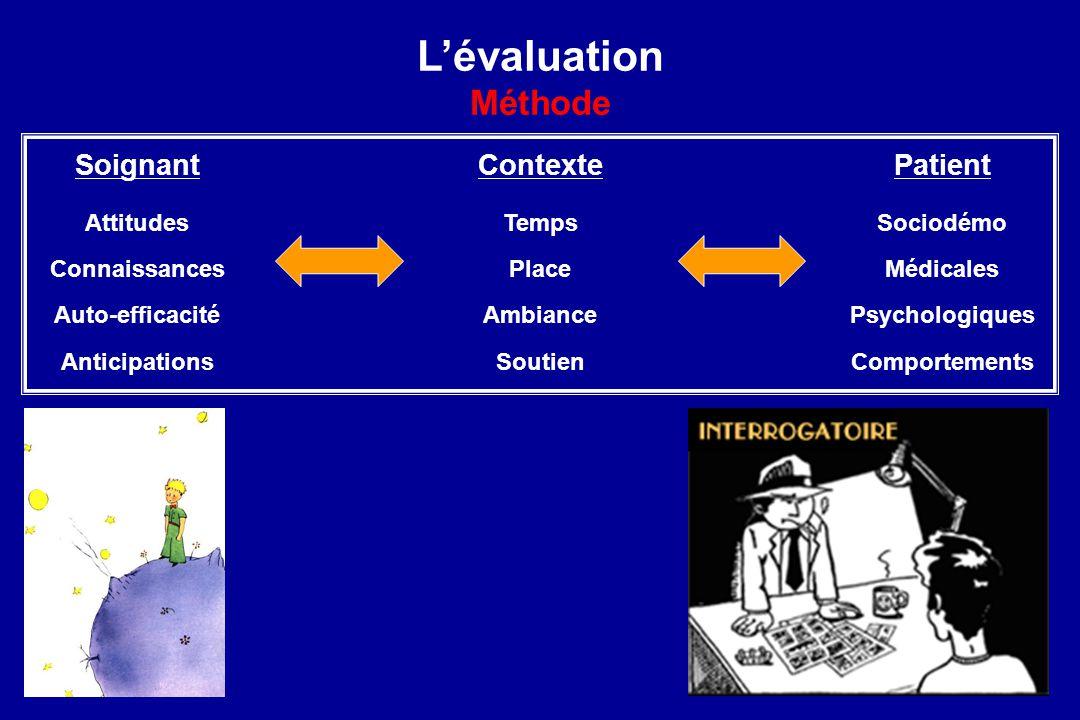 L'évaluation Méthode Soignant Contexte Patient Attitudes