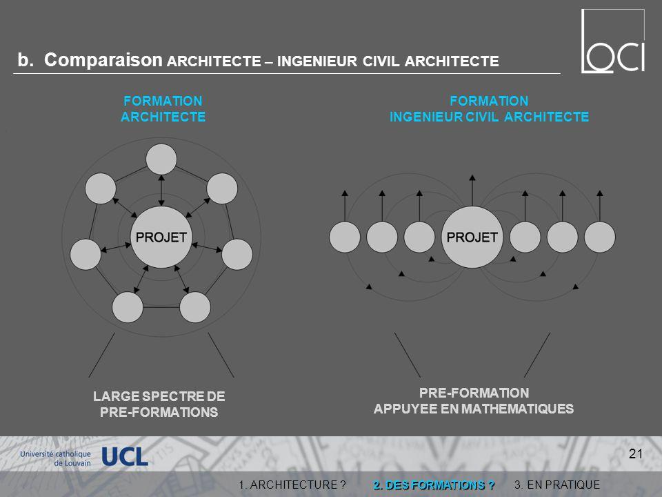 b. Comparaison ARCHITECTE – INGENIEUR CIVIL ARCHITECTE