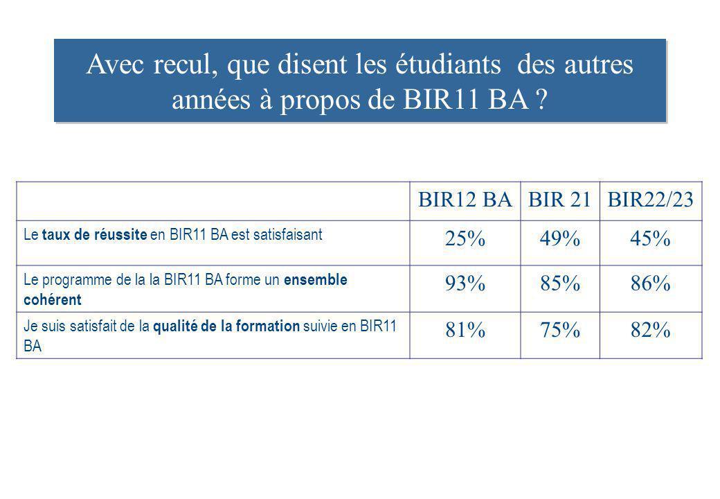 Avec recul, que disent les étudiants des autres années à propos de BIR11 BA