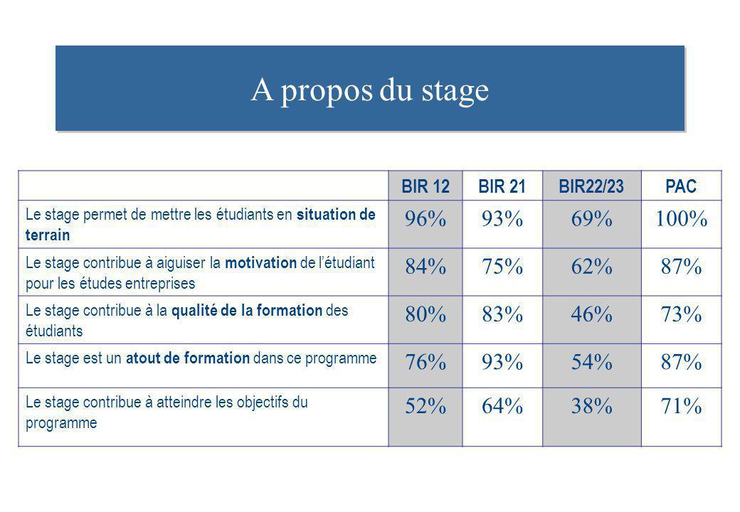 A propos du stage 96% 93% 69% 100% 84% 75% 62% 87% 80% 83% 46% 73% 76%