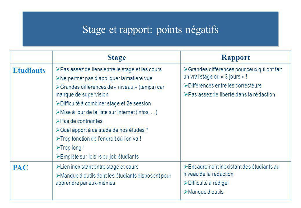 Stage et rapport: points négatifs