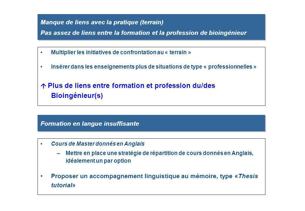  Plus de liens entre formation et profession du/des Bioingénieur(s)