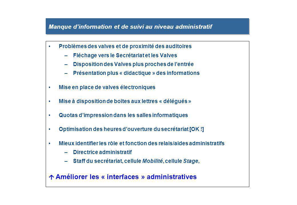 Manque d'information et de suivi au niveau administratif