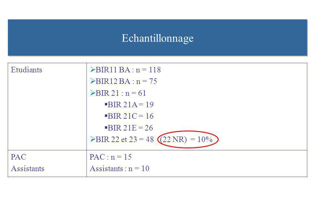 Echantillonnage Etudiants BIR11 BA : n = 118 BIR12 BA : n = 75