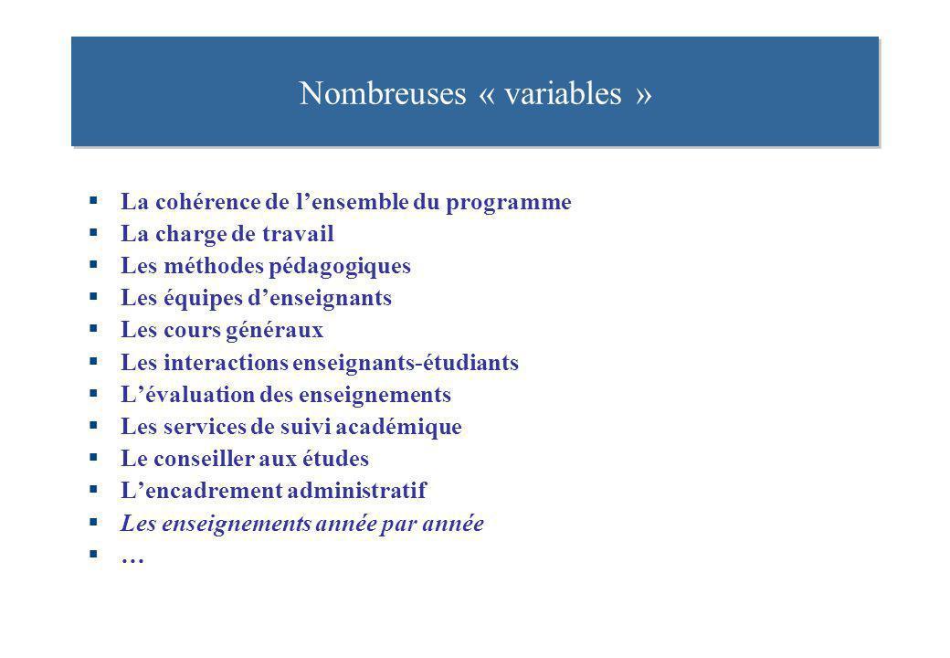 Nombreuses « variables »
