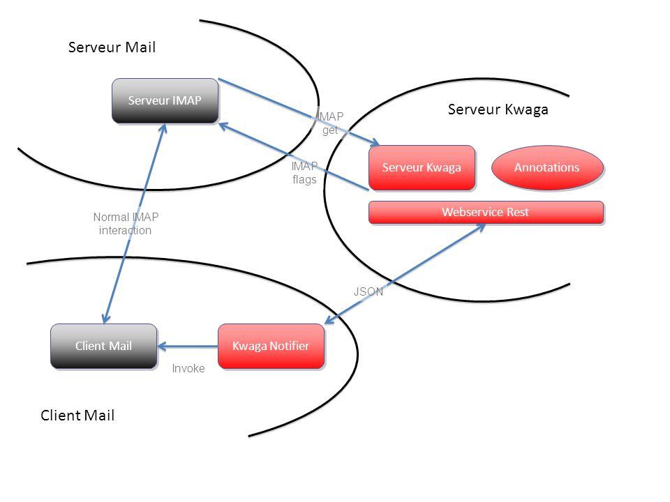 Serveur Mail Serveur Kwaga Client Mail Serveur IMAP Serveur Kwaga