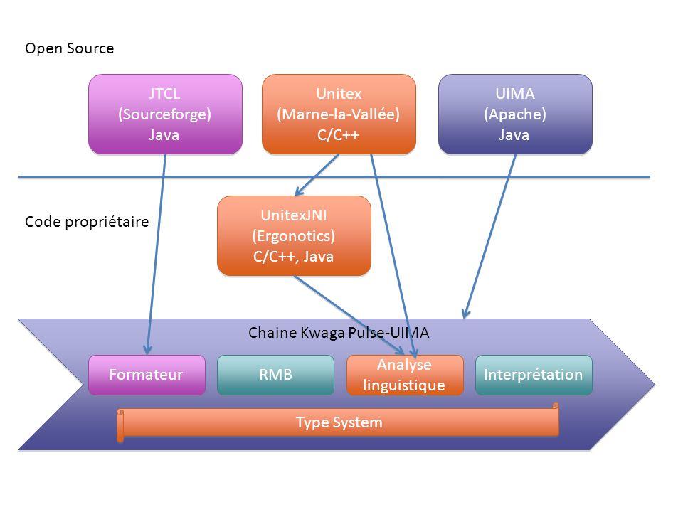 Open Source JTCL. (Sourceforge) Java. Unitex. (Marne-la-Vallée) C/C++ UIMA. (Apache) Java. UnitexJNI.
