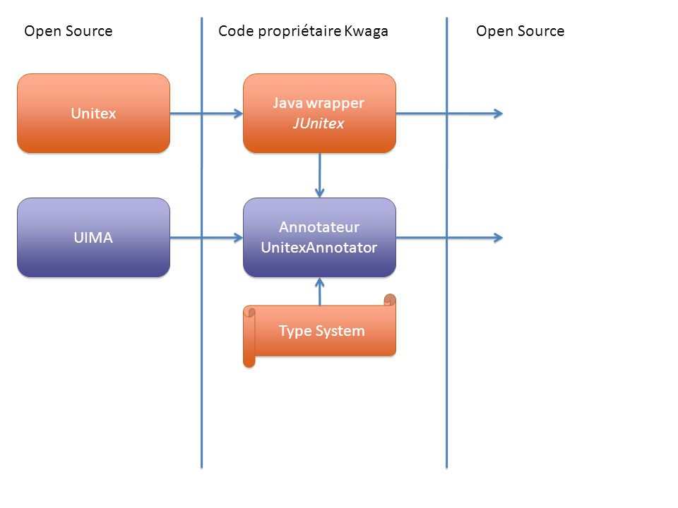 Open Source Code propriétaire Kwaga. Open Source. Unitex. Java wrapper. JUnitex. UIMA. Annotateur.