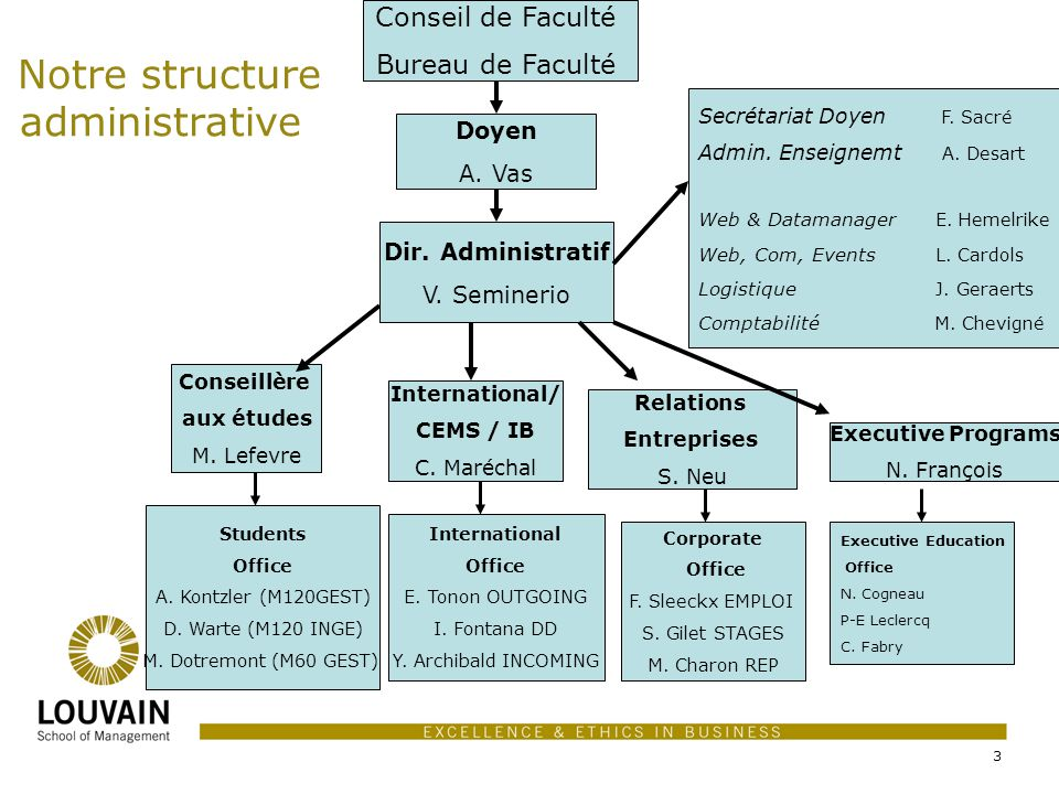 Notre structure administrative