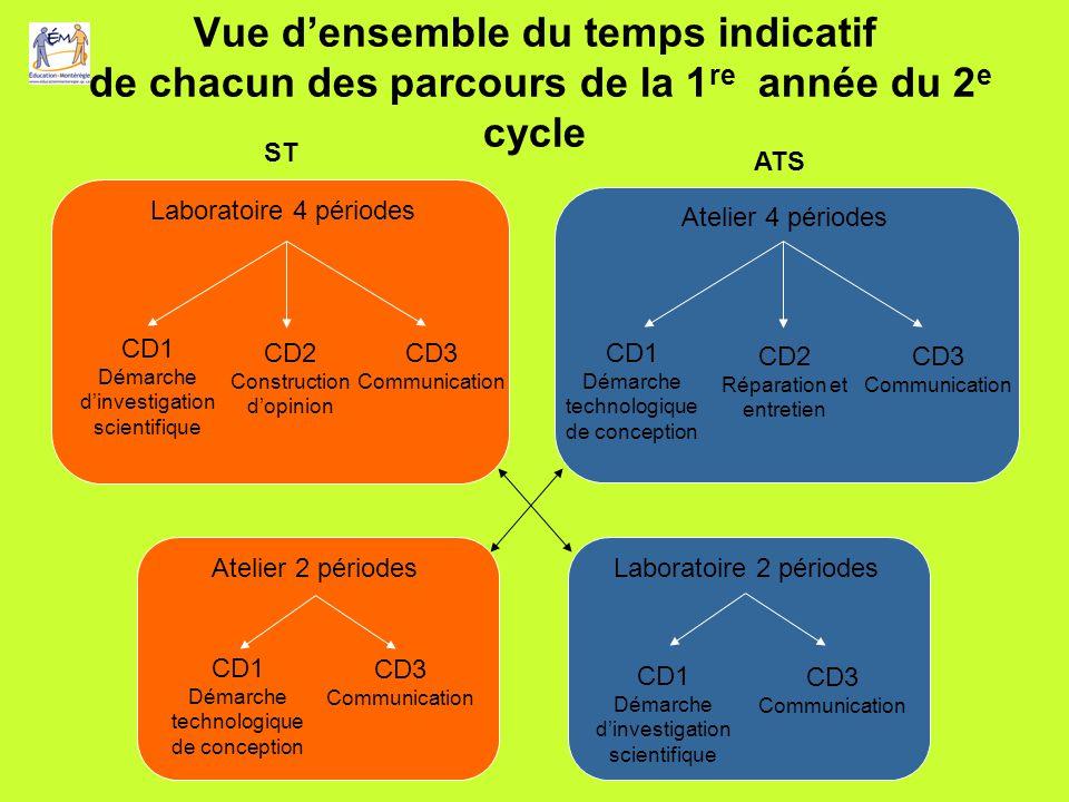 Vue d'ensemble du temps indicatif de chacun des parcours de la 1re année du 2e cycle