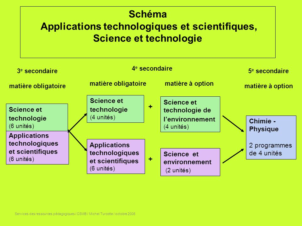 Applications technologiques et scientifiques, Science et technologie