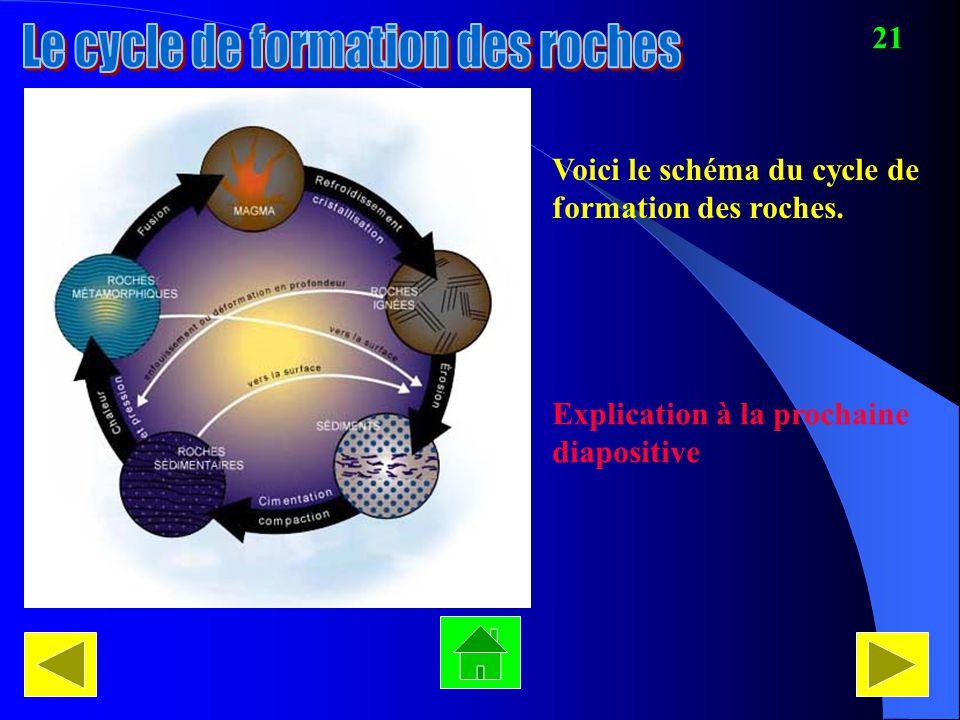 Le cycle de formation des roches